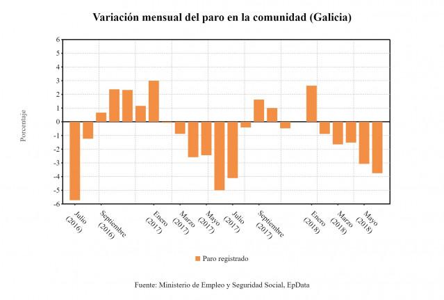 Variación del paro en junio en Galicia