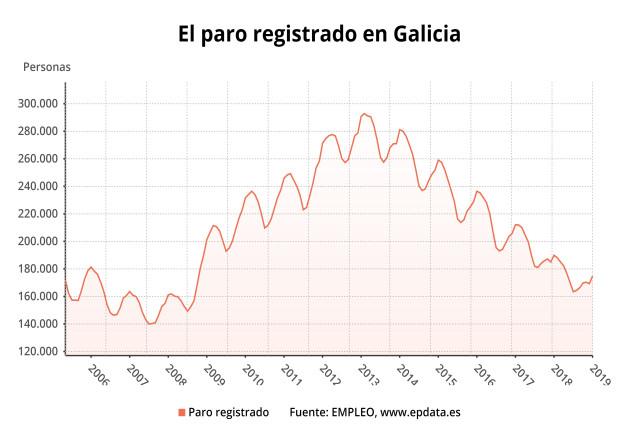 Evolución del paro en Galicia a febrero de 2019