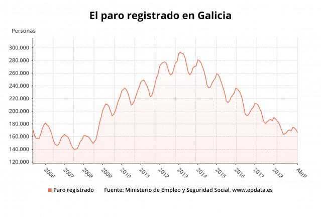 AV.- Paro.- El paro baja en Galicia en 4.615 personas en abril, un 2,7%, como la media, impulsado por la Semana Santa