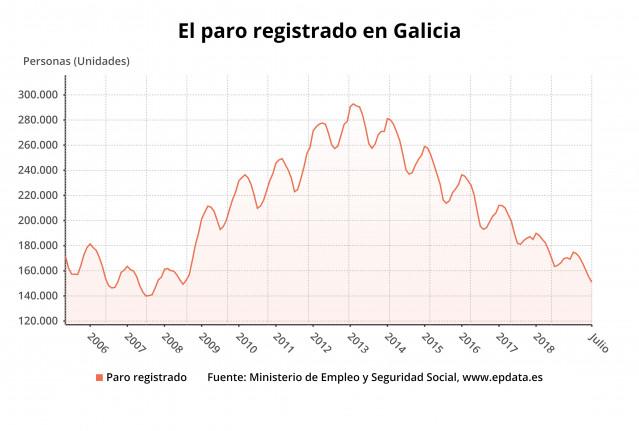 El paro registrado en Galicia en julio
