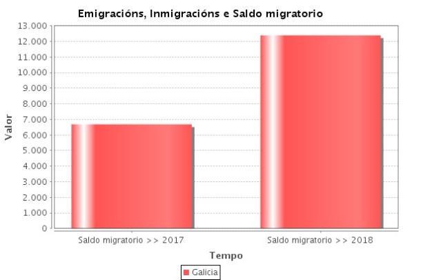 Diferencia saldo migratorio Galicia 2017-2018