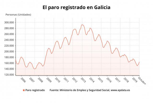 El paro en Galicia en octubre