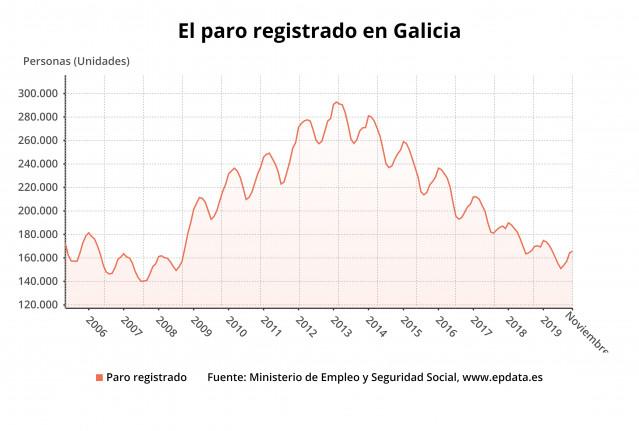 Paro en Galicia en noviembre de 2019