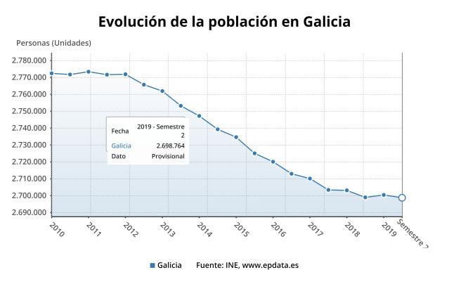 Evolución de la población gallega a 1 de julio de 2019