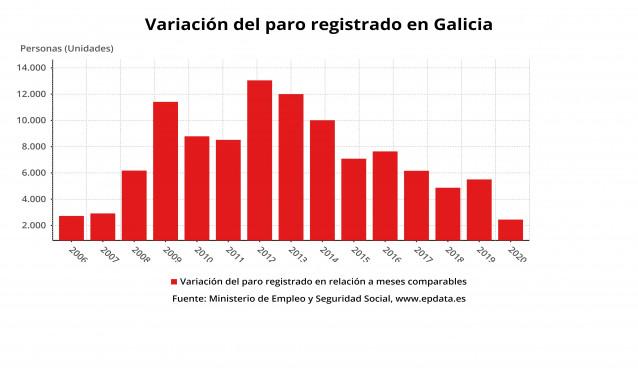 Variación del paro registrado en enero en Galicia, con datos actualizados a 2020.